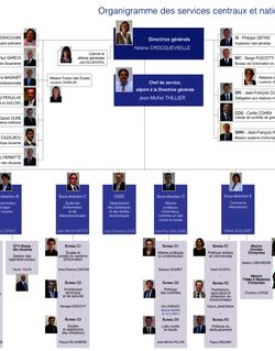 Organigramme des services centraux et nationaux de la DGDDI