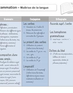 Programmations CM1 - Maîtrise de la langue