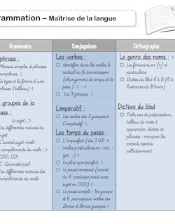 : Programmations CM2 - Maîtrise de la langue Isabelle S Programmation CM2 français