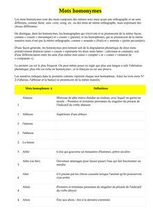 Les homonymes - Apprendre le français en ligne