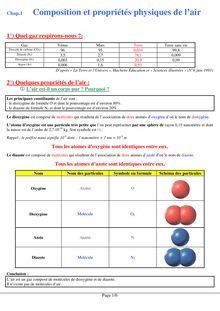 Composition et propriétés physiques de l'air- Physique-chimie 4e