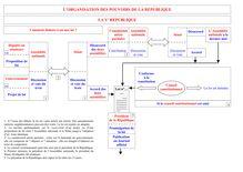 Révision Brevet Education Civique - L'Organisation des Pouvoirs de la République