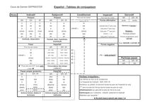 Espagnol - Tableau de conjugaison