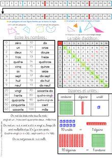Outils pour la classe – Sous-mains CP/CE1 - Sous main CE1