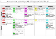 Progression annuelle de mathématiques CE2