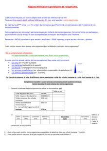 Risques infectieux et protection de l'organisme - Troisième classe de SVT