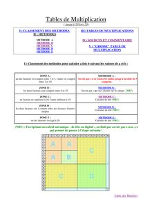 Table de multiplication jusqu'à 20