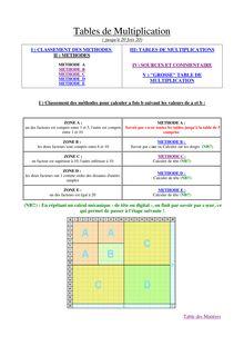 Table de multiplication jusqu'à 20