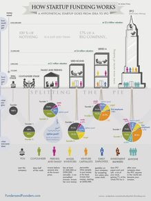 Les 6 étapes dans le financement d'une startup (Infographie)