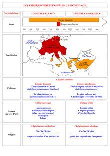 TD corrigé : empire Byzantin et empire carolingien