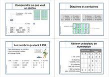 Cours mathématiques niveau CE1 CE2