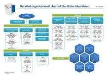 Detailed organizational chart of the ICube laboratory