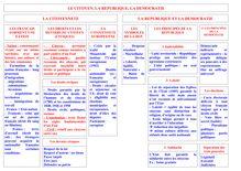 Révision Brevet Education Civique - Le Citoyen, La République et la Démocratie