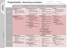 Outils pour le maître – Programmations CP - Programmation CP Mathématiques