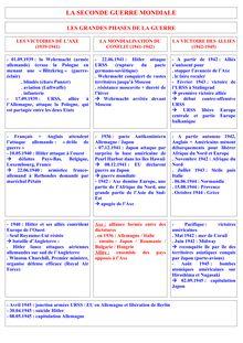 Révision Brevet Histoire - Seconde Guerre Mondiale - Résumé et TDs