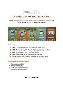 The Evolution of Slot Machines from Mechanical Slots to Book of Ra Online