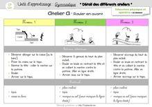 EPS CP/CE1 – Unité d'apprentissage «Gymnastique» - Le descriptif détaillé de chaque atelier